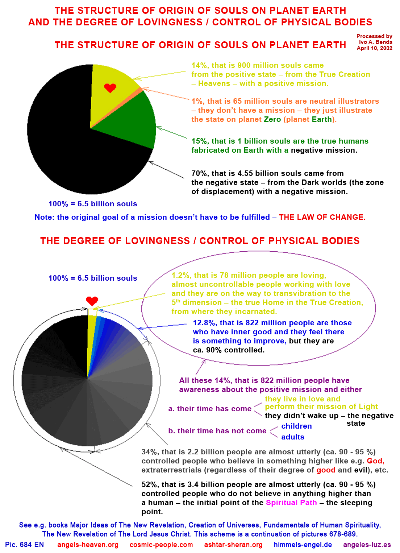 Obr on Body And Soul Spirit Diagram